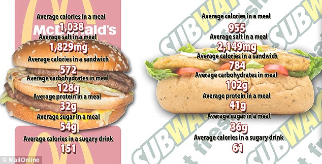 Do You Know How Many Calories Are In That Fast Food Meal