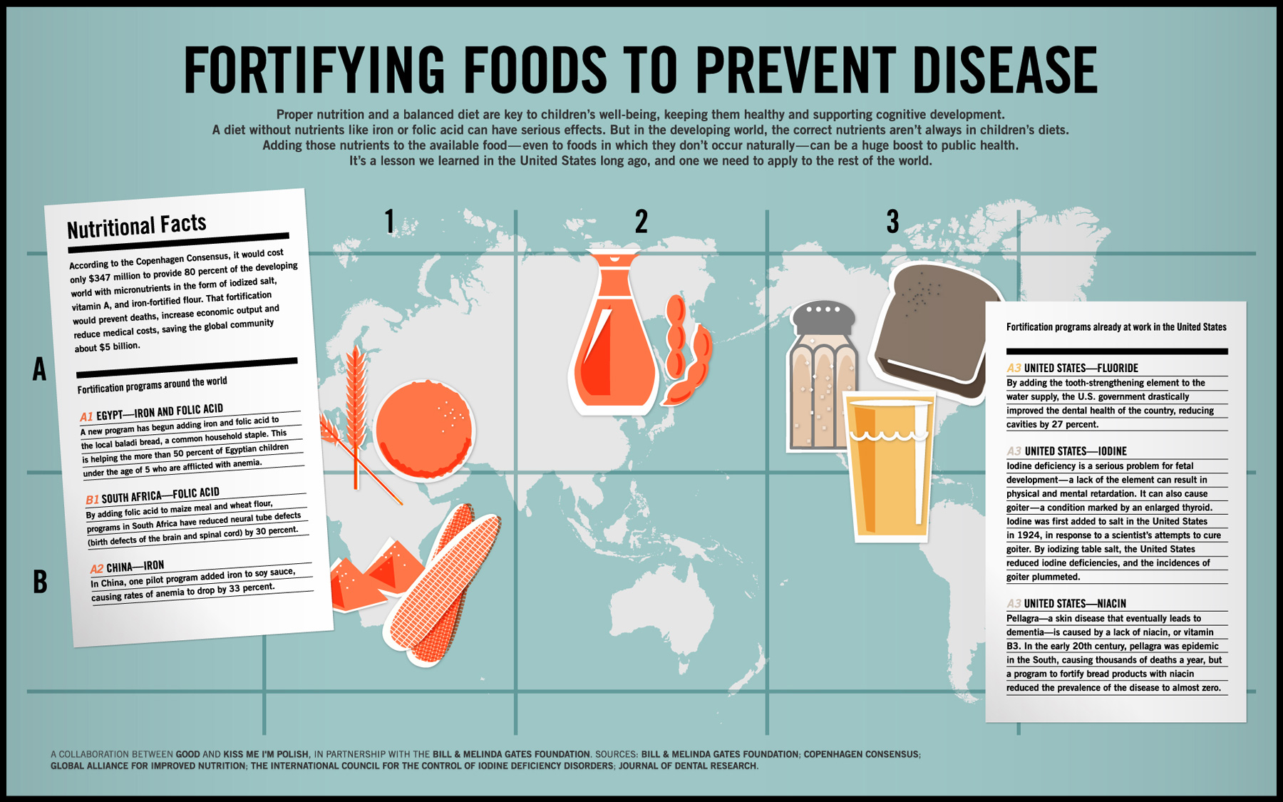 Iron Fortified Foods Canada