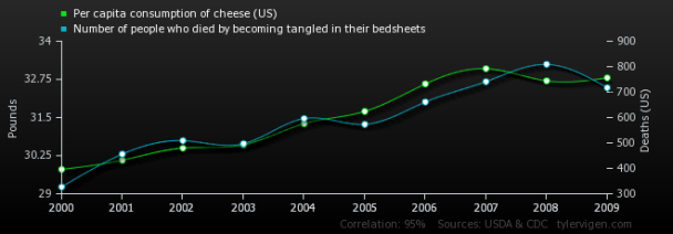 per-capita-consumption-of-cheese-us_number-of-people-who-died-by-becoming-tangled-in-their-bedsheets