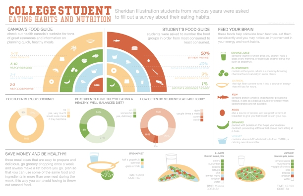 A visual representation of a survey conducted to determine the eating habits of Sheridan College students. By Jennifer Ellis